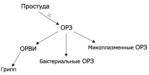 ОРЗ ОРВИ Грипп простуда