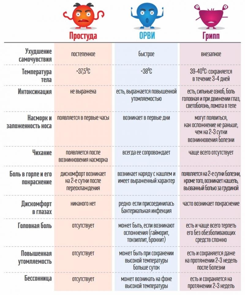Признаки гриппа и ОРВИ