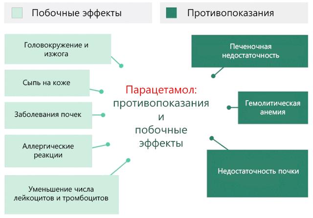 парацетамол побочные действия